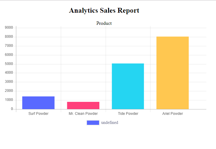 How to Create a Bar Graph using PHP MySQLi and ChartJS
